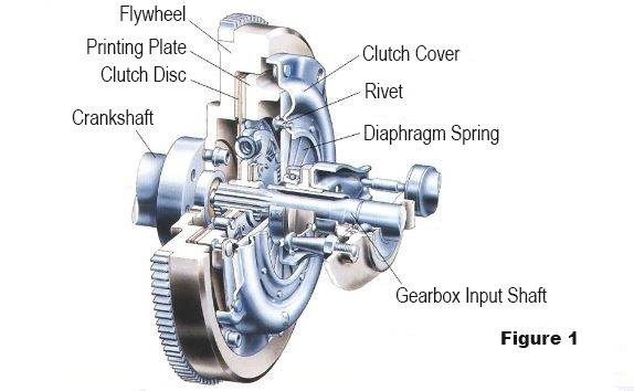 clutch-basic-components